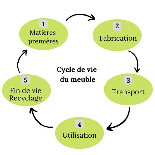 Cycle de vie du meuble